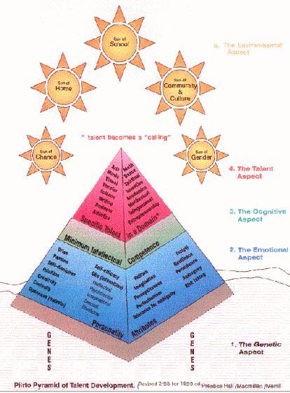 Piirto Pyramid
